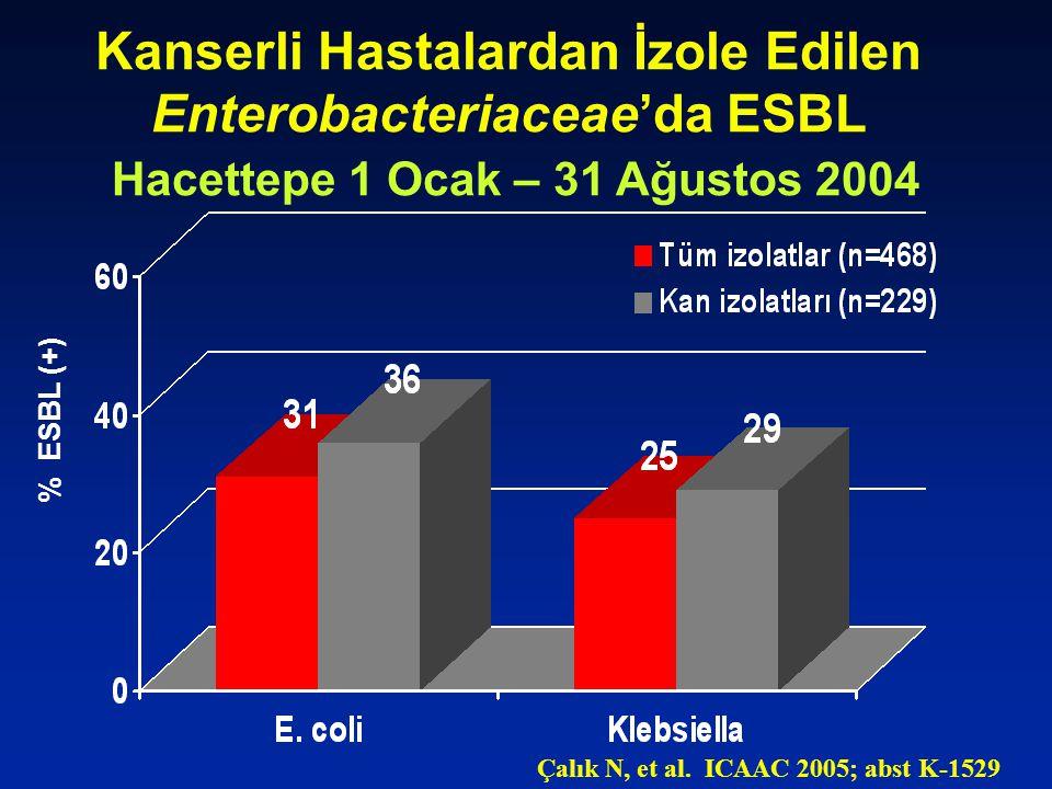 Kanserli Hastalardan İzole Edilen Enterobacteriaceae'da ESBL Hacettepe 1 Ocak – 31 Ağustos 2004 % ESBL (+) Çalık N, et al. ICAAC 2005; abst K-1529
