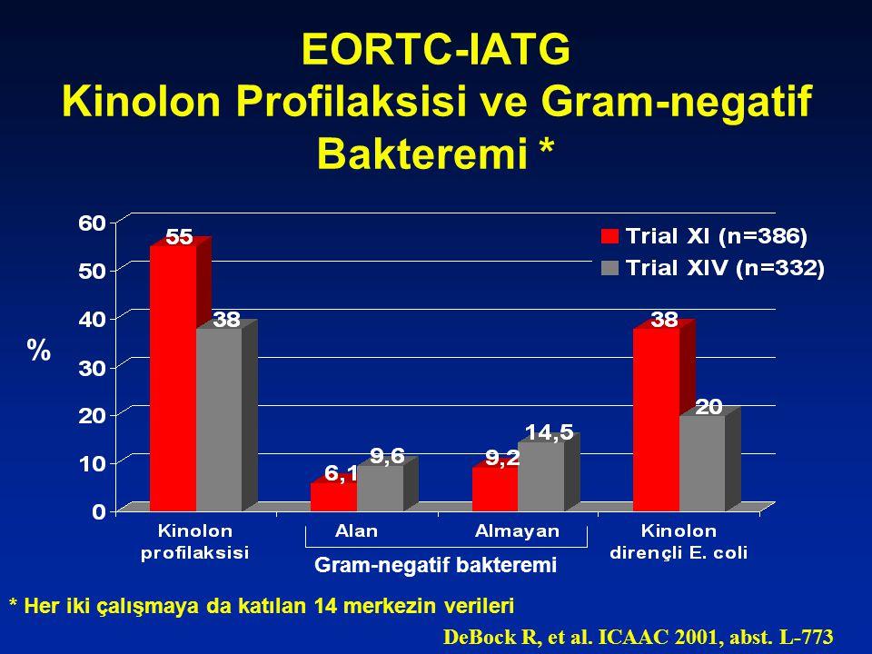 EORTC-IATG Kinolon Profilaksisi ve Gram-negatif Bakteremi * % Gram-negatif bakteremi * Her iki çalışmaya da katılan 14 merkezin verileri DeBock R, et al.