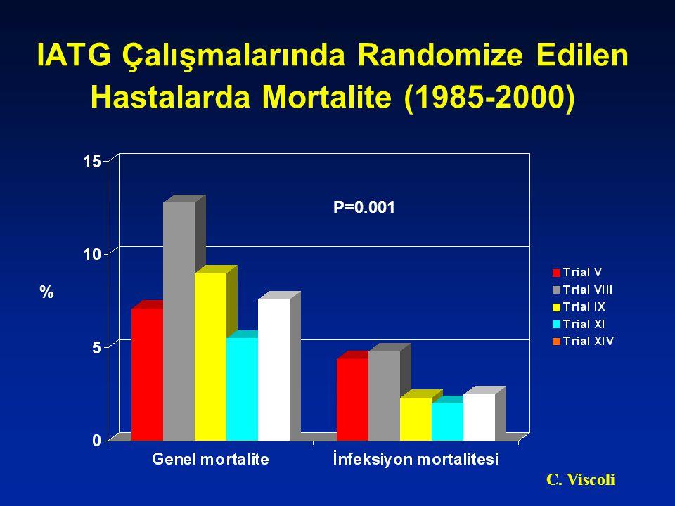 IATG Çalışmalarında Randomize Edilen Hastalarda Mortalite (1985-2000) P=0.001 % C. Viscoli