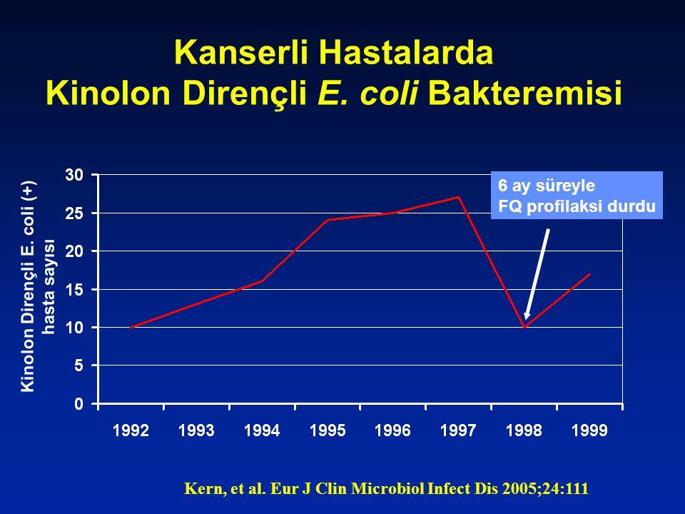 Kanserli Hastalarda Kinolon Dirençli E. coli Bakteremisi Kern, et al. Eur J Clin Microbiol Infect Dis 2005;24:111 Kinolon Dirençli E. coli (+) hasta s