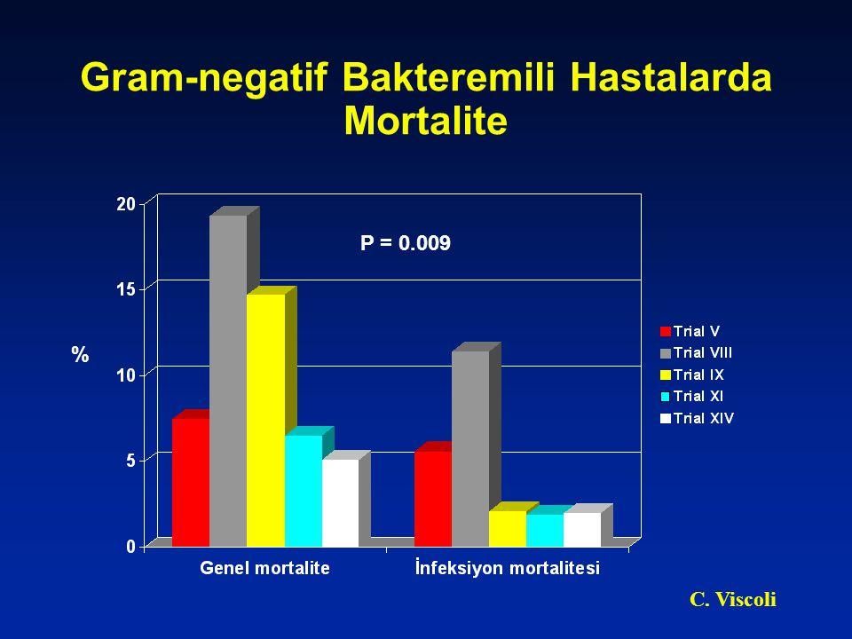 Gram-pozitif Bakteremili Hastalarda Mortalite P = 0.58 % Courtesy, Viscoli C.