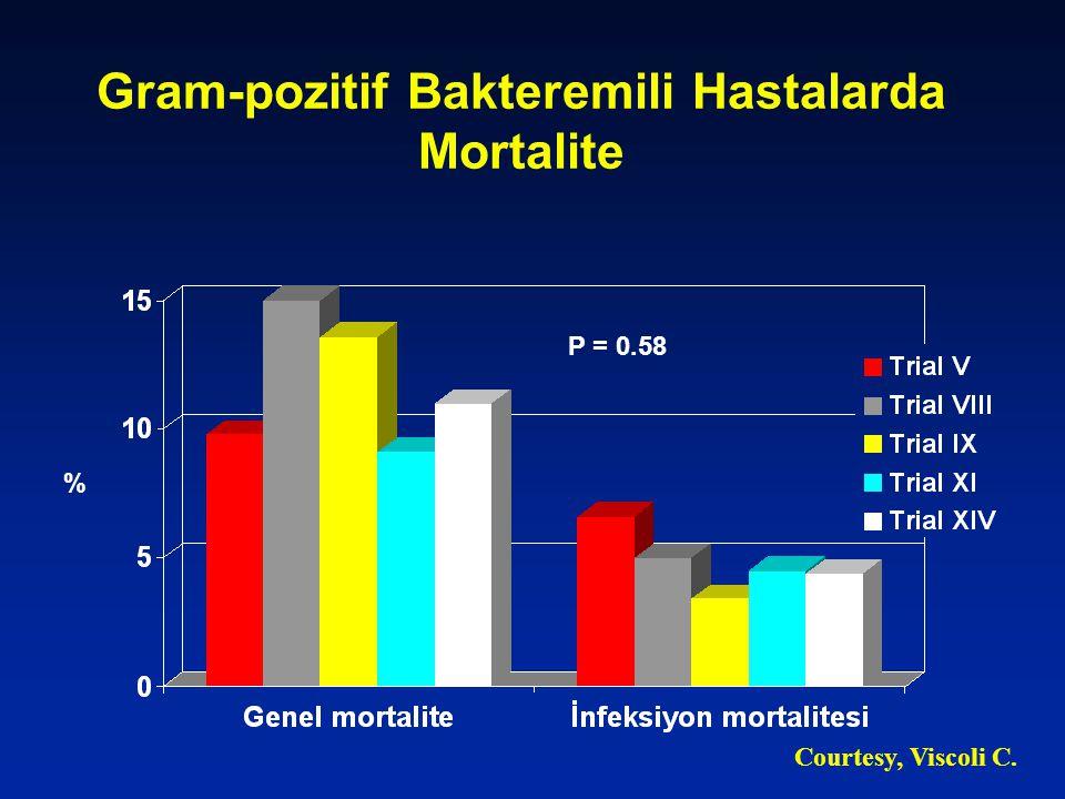 Kanserli Hastalarda İnfeksiyon Etkenleri Hacettepe 1 Ocak – 31 Ağustos 2004 % Çalık N, et al.