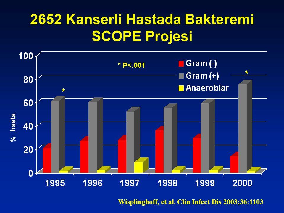 2652 Kanserli Hastada Bakteremi SCOPE Projesi % hasta Wisplinghoff, et al.