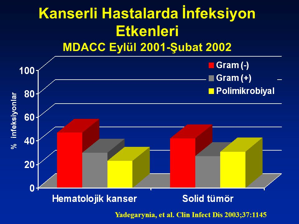 Kanserli Hastalarda İnfeksiyon Etkenleri MDACC Eylül 2001-Şubat 2002 % infeksiyonlar Yadegarynia, et al. Clin Infect Dis 2003;37:1145