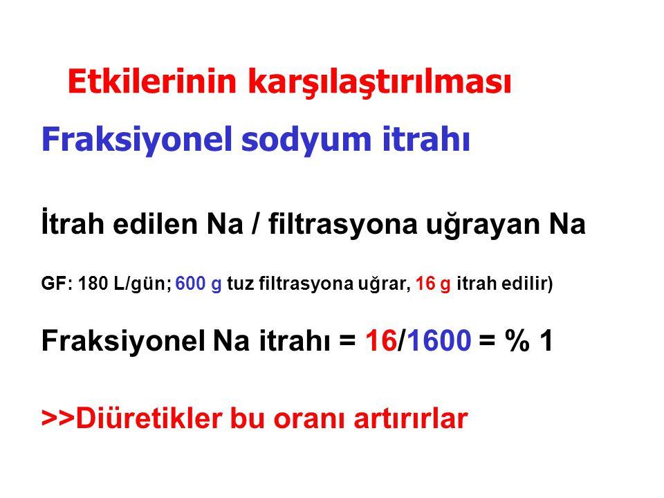 Etkilerinin karşılaştırılması Fraksiyonel sodyum itrahı İtrah edilen Na / filtrasyona uğrayan Na GF: 180 L/gün; 600 g tuz filtrasyona uğrar, 16 g itra