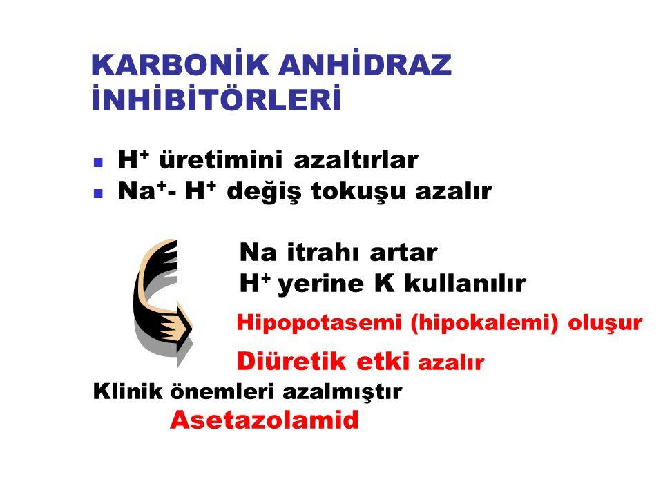 KARBONİK ANHİDRAZ İNHİBİTÖRLERİ H + üretimini azaltırlar Na + - H + değiş tokuşu azalır Na itrahı artar H + yerine K kullanılır Hipopotasemi (hipokale
