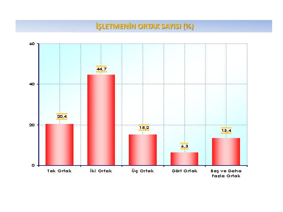 İŞLETMENİN ORTAK SAYISI (%) İŞLETMENİN ORTAK SAYISI (%)