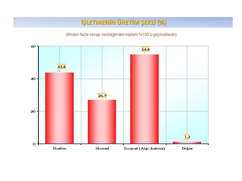 İŞLETMENİN ÜRETİM ŞEKLİ (%) İŞLETMENİN ÜRETİM ŞEKLİ (%) (Birden fazla cevap verildiğinden toplam %100'ü geçmektedir)
