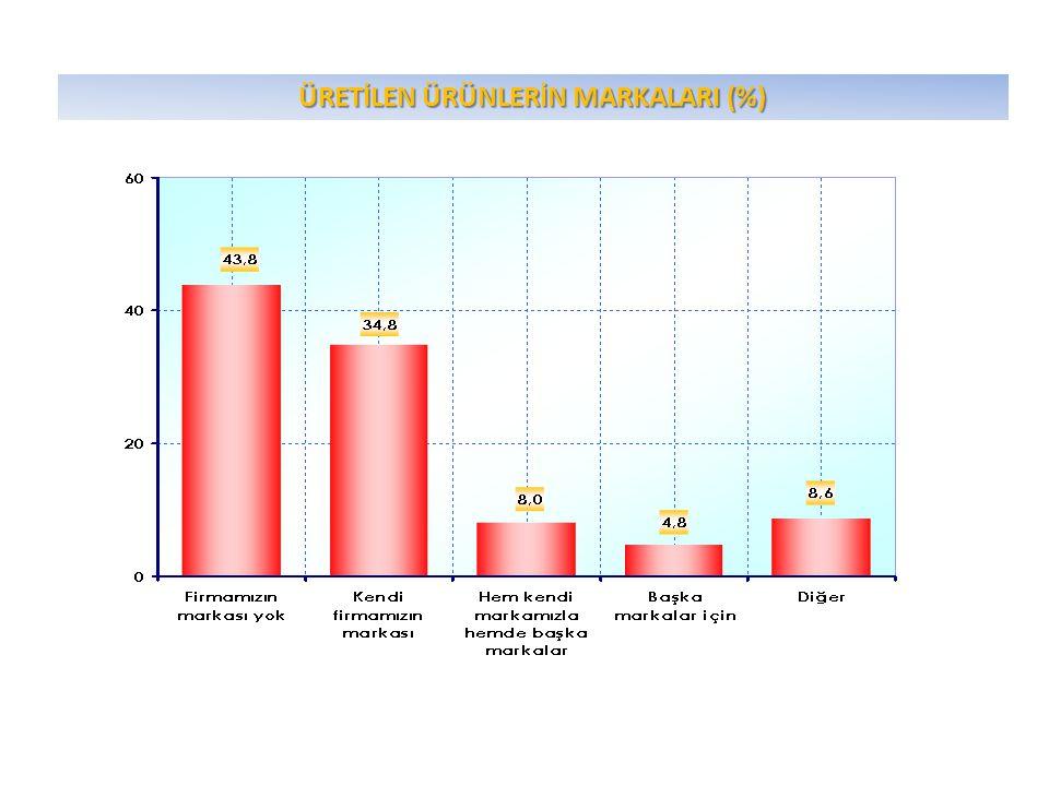 ÜRETİLEN ÜRÜNLERİN MARKALARI (%)