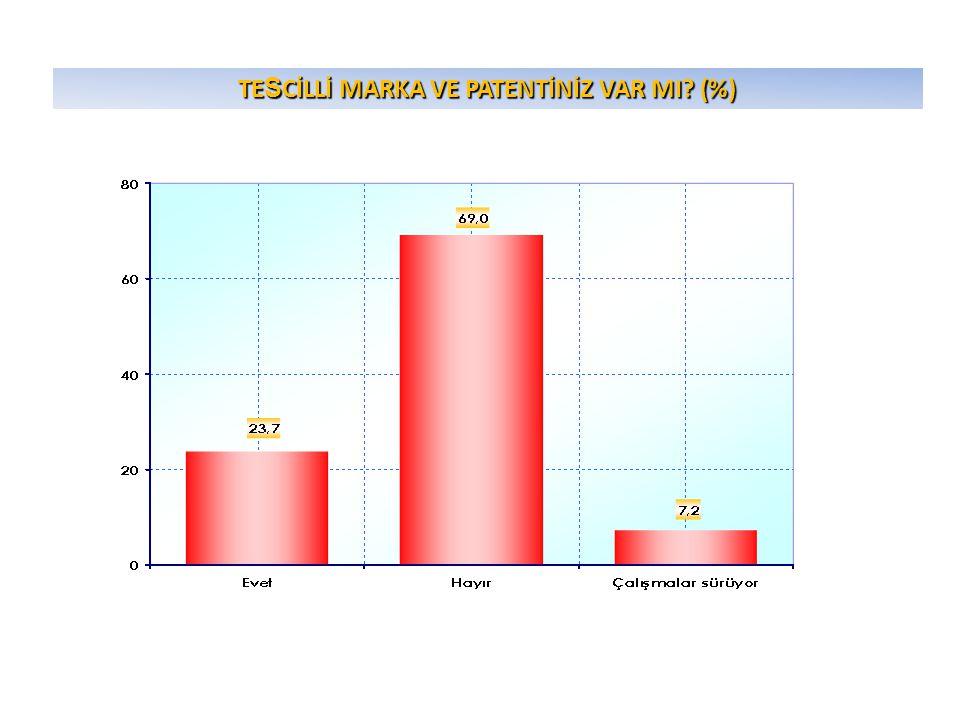 TE S CİLLİ MARKA VE PATENTİNİZ VAR MI? (%)