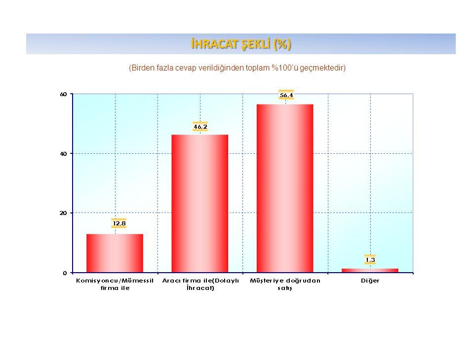 İHRACAT ŞEKLİ (%) (Birden fazla cevap verildiğinden toplam %100'ü geçmektedir)