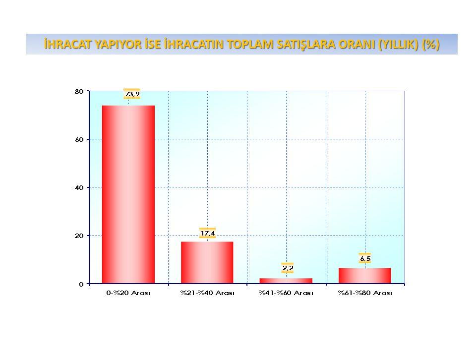 İHRACAT YAPIYOR İSE İHRACATIN TOPLAM SATIŞLARA ORANI (YILLIK) (%)