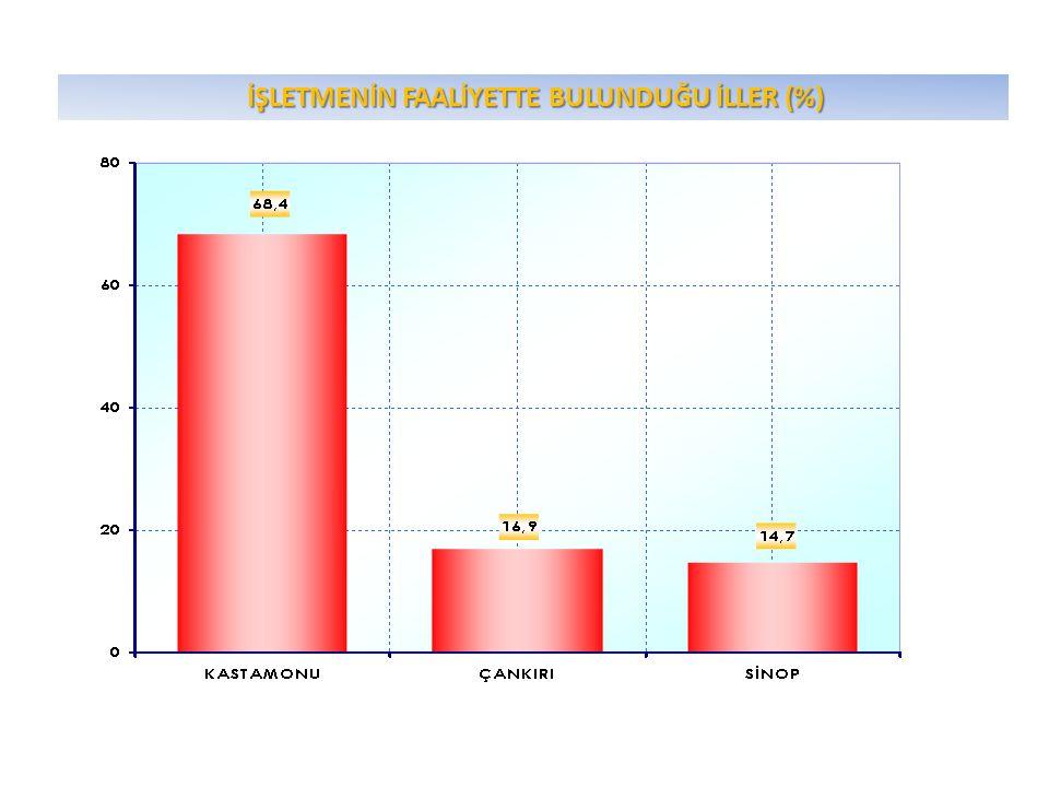İŞLETMENİN FAALİYETTE BULUNDUĞU İLÇELER (%) İŞLETMENİN FAALİYETTE BULUNDUĞU İLÇELER (%) (KASTAMONU) % MERKEZ59,2 TOSYA16,5 TASKOPRU7,9 DEVRAKANİ2,7 İNEBOLU2,4 SEYDİLER2,0 ARAÇ1,7 AĞLI1,3 CİDE1,2 DADAY1,2 ABANA1,0 AZDAVAY1,0 İHSANGAZİ1,0 BOZKURT0,7 KÜRE0,2 TOPLAM100,0