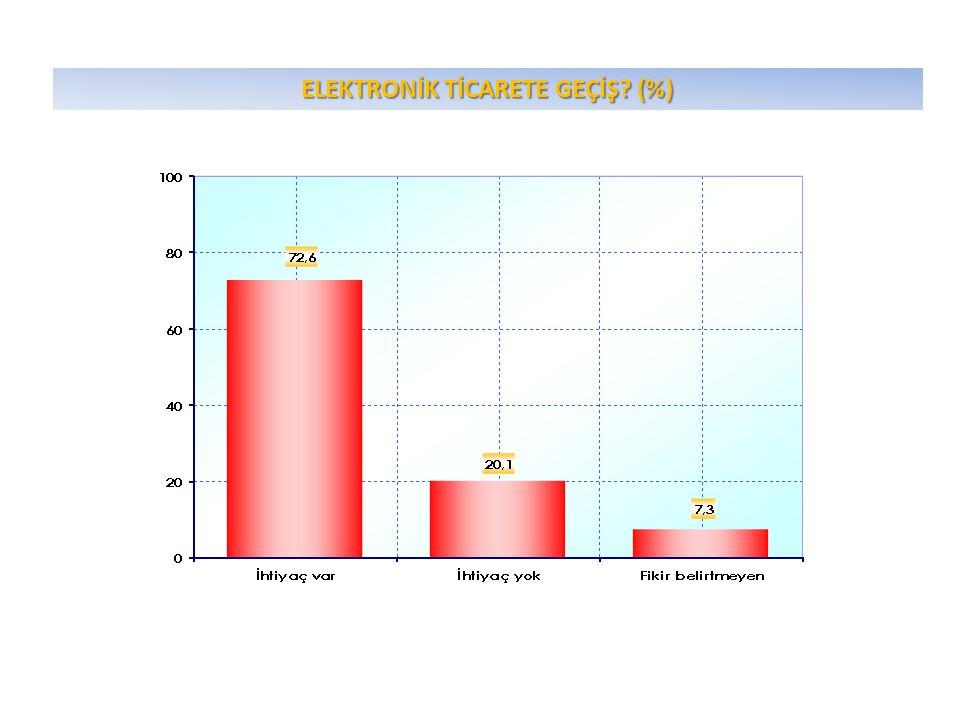 ELEKTRONİK TİCARETE GEÇİŞ? (%)