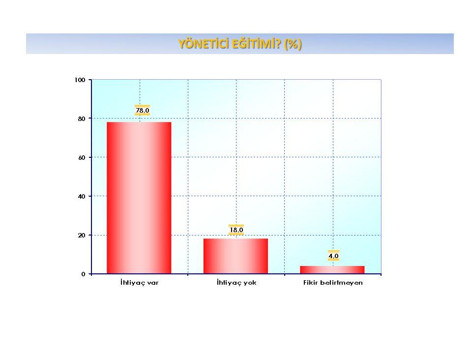 YÖNETİCİ EĞİTİMİ? (%)