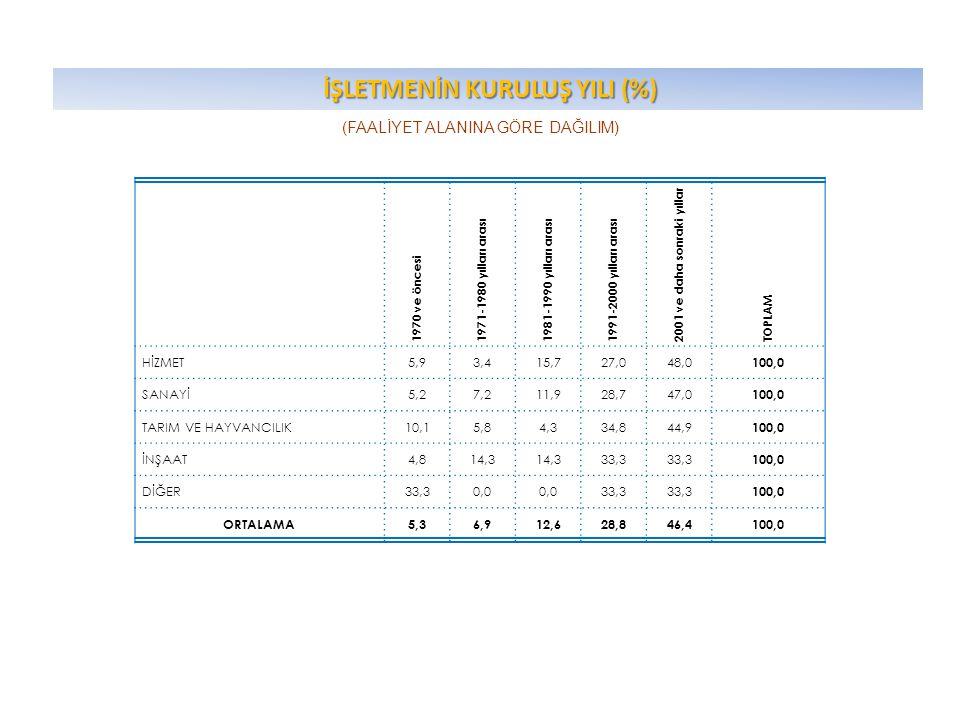 İŞLETMENİN HUKUKİ STATÜSÜ (%) İŞLETMENİN HUKUKİ STATÜSÜ (%)