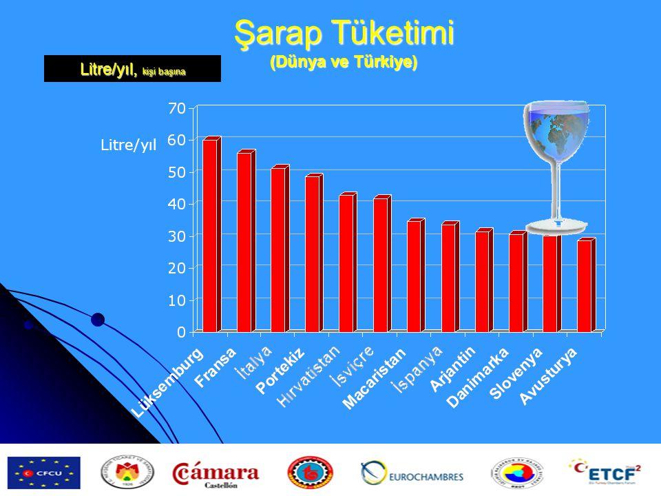 Şarap Tüketimi (Dünya ve Türkiye) Litre/yıl Litre/yıl, kişi başına