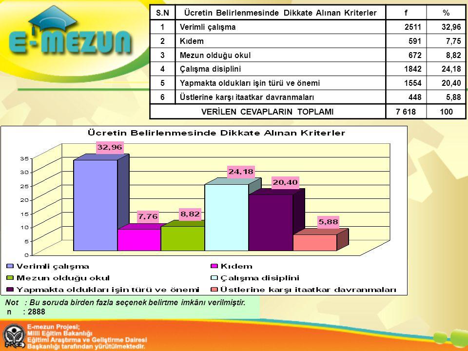 S.NÜcretin Belirlenmesinde Dikkate Alınan Kriterlerf% 1Verimli çalışma251132,96 2Kıdem5917,75 3Mezun olduğu okul6728,82 4Çalışma disiplini184224,18 5Y