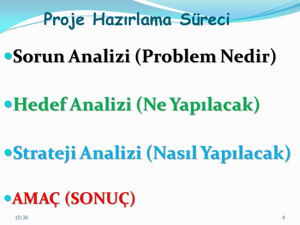 Proje Hazırlama Süreci Sorun Analizi (Problem Nedir) Sorun Analizi (Problem Nedir) Hedef Analizi (Ne Yapılacak) Hedef Analizi (Ne Yapılacak) Strateji