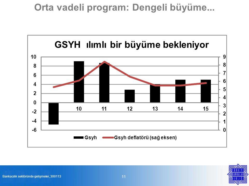 11 Orta vadeli program: Dengeli büyüme... Bankacılık sektöründe gelişmeler, 300113 0 1 2 3 4 5 6 7 8 9 -6 -4 -2 0 2 4 6 8 10 09101112131415 GSYH ılıml