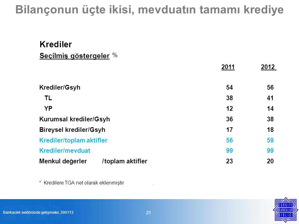 21 Bilançonun üçte ikisi, mevduatın tamamı krediye Bankacılık sektöründe gelişmeler, 300113 Krediler Seçilmiş göstergeler % 20112012 Krediler/Gsyh5456