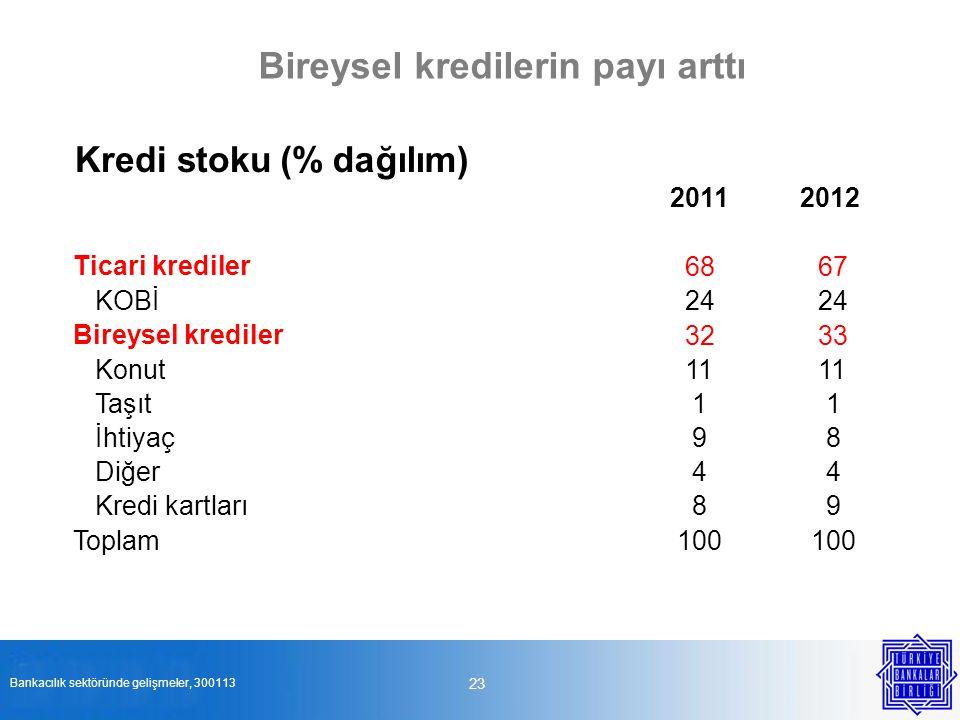 23 Bireysel kredilerin payı arttı Bankacılık sektöründe gelişmeler, 300113 Kredi stoku(%dağılım) 20112012 Ticari krediler 6867 KOBİ24 Bireysel kredile