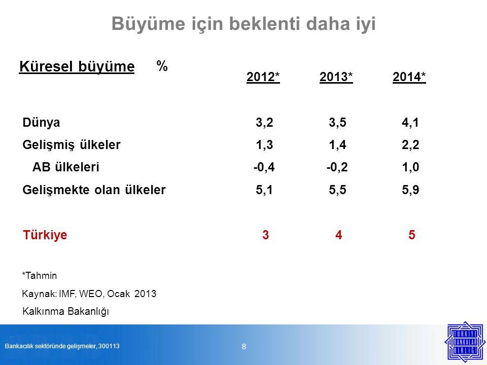 Büyüme için beklenti daha iyi 8 Bankacılık sektöründe gelişmeler, 300113 Küresel büyüme % 2012*2013*2014* Dünya3,23,54,1 Gelişmiş ülkeler1,31,42,2 AB
