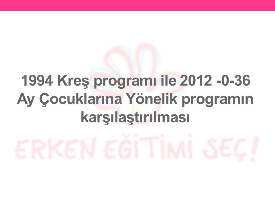 1994 Kreş programı ile 2012 -0-36 Ay Çocuklarına Yönelik programın karşılaştırılması