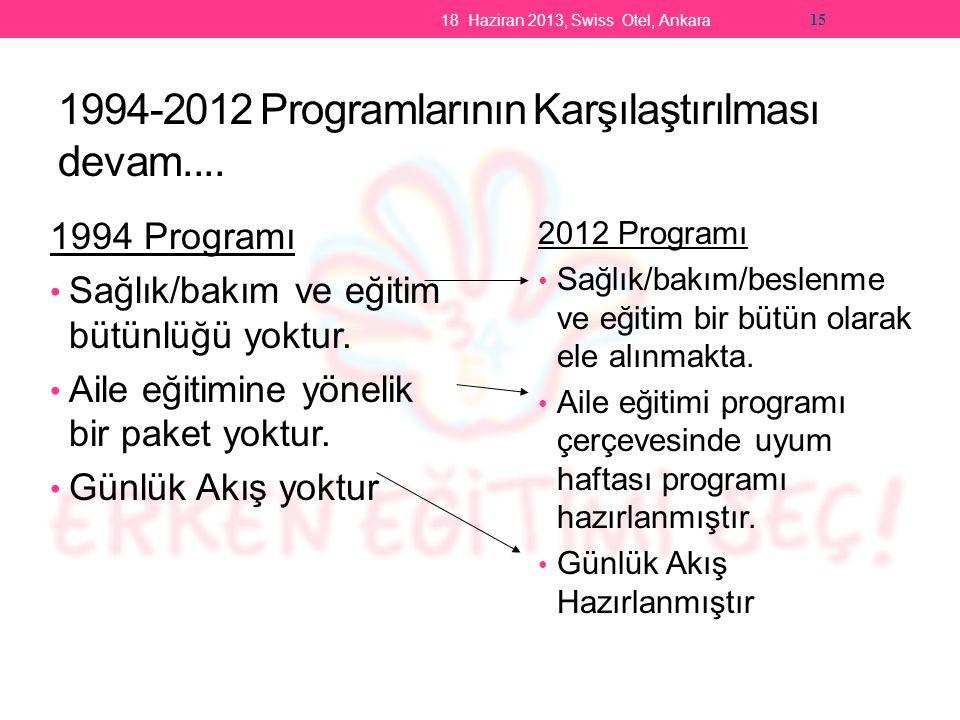 1994-2012 Programlarının Karşılaştırılması devam....