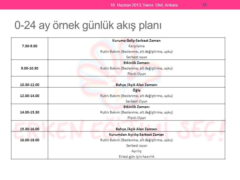 18 Haziran 2013, Swiss Otel, Ankara 35 0-24 ay örnek günlük akış planı 7.30-9.00 Kuruma Geliş-Serbest Zaman Karşılama Rutin Bakım (Beslenme, alt değiştirme, uyku) Serbest oyun 9.00-10.30 Etkinlik Zamanı Rutin Bakım (Beslenme, alt değiştirme, uyku) Planlı Oyun 10.30-12.00Bahçe /Açık Alan Zamanı 12.00-14.00 Öğle Rutin Bakım (Beslenme, alt değiştirme, uyku) Serbest Oyun 14.00-15.30 Etkinlik Zamanı Rutin Bakım (Beslenme, alt değiştirme, uyku) Planlı Oyun 15.30-16.00Bahçe /Açık Alan Zamanı 16.00-18.00 Kurumdan Ayrılış-Serbest Zaman Rutin Bakım (Beslenme, alt değiştirme, uyku) Serbest oyun Ayrılış Ertesi gün için hazırlık