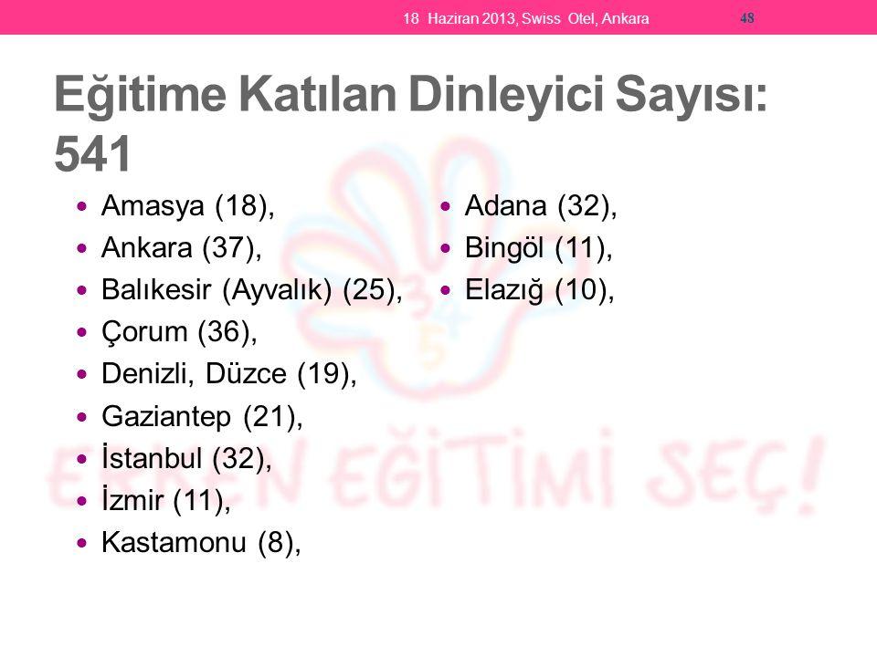 Eğitime Katılan Dinleyici Sayısı: 541 Amasya (18), Ankara (37), Balıkesir (Ayvalık) (25), Çorum (36), Denizli, Düzce (19), Gaziantep (21), İstanbul (32), İzmir (11), Kastamonu (8), Adana (32), Bingöl (11), Elazığ (10), 18 Haziran 2013, Swiss Otel, Ankara 48