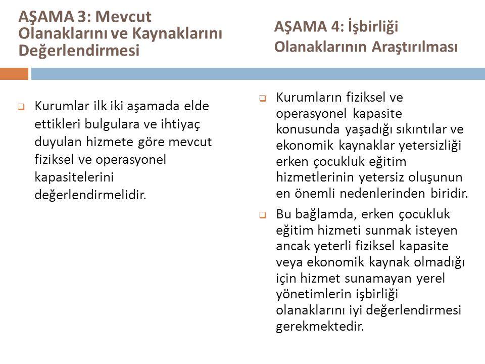 AŞAMA 3: Mevcut Olanaklarını ve Kaynaklarını Değerlendirmesi  Kurumlar ilk iki aşamada elde ettikleri bulgulara ve ihtiyaç duyulan hizmete göre mevcut fiziksel ve operasyonel kapasitelerini değerlendirmelidir.