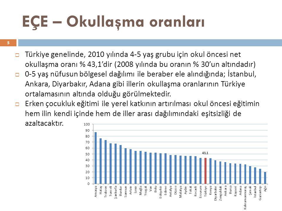 EÇE – Okullaşma oranları 5  Türkiye genelinde, 2010 yılında 4-5 yaş grubu için okul öncesi net okullaşma oranı % 43,1'dir (2008 yılında bu oranın % 30'un altındadır)  0-5 yaş nüfusun bölgesel dağılımı ile beraber ele alındığında; İstanbul, Ankara, Diyarbakır, Adana gibi illerin okullaşma oranlarının Türkiye ortalamasının altında olduğu görülmektedir.