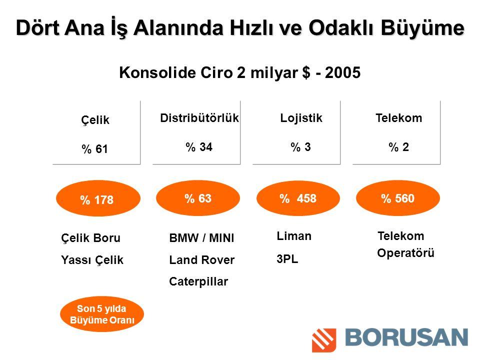 Dört Ana İş Alanında Hızlı ve Odaklı Büyüme Konsolide Ciro 2 milyar $ - 2005 Çelik % 61 Distribütörlük % 34 Lojistik % 3 Telekom % 2 % 178 % 63 % 458 % 560 Çelik Boru Yassı Çelik BMW / MINI Land Rover Caterpillar Liman 3PL Son 5 yılda Büyüme Oranı Telekom Operatörü
