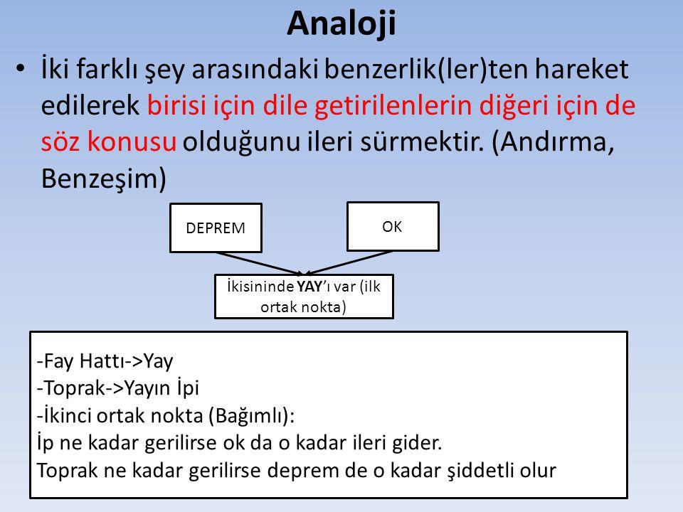 Analoji İki farklı şey arasındaki benzerlik(ler)ten hareket edilerek birisi için dile getirilenlerin diğeri için de söz konusu olduğunu ileri sürmekti