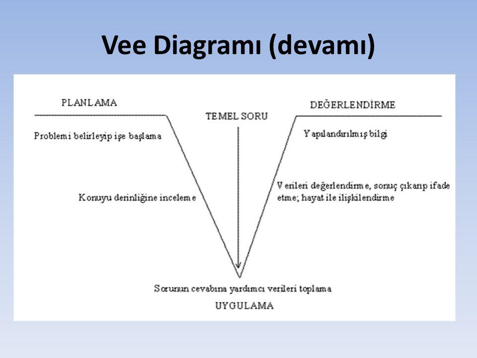 1.Vee diyagramı hazırlığına büyük bir V harfinin çizimiyle başlanır.