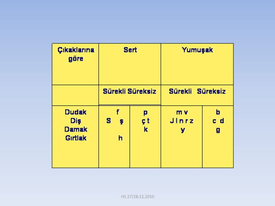 Dikkat edilirse (kh) ve (q) sesleri biribirinden farklıdır.