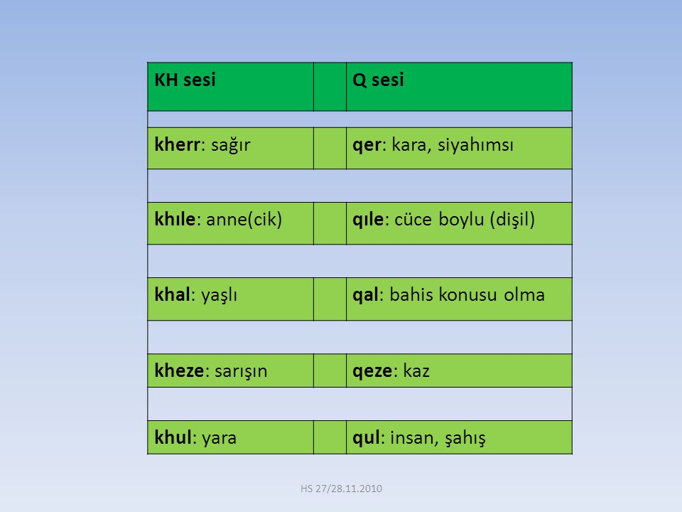 KH sesi Q sesi kherr: sağırqer: kara, siyahımsı khıle: anne(cik)qıle: cüce boylu (dişil) khal: yaşlıqal: bahis konusu olma kheze: sarışınqeze: kaz khu