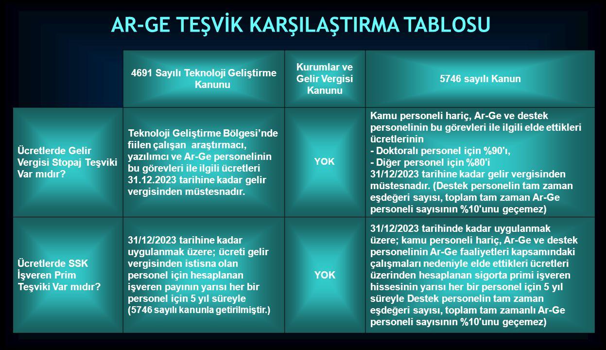 4691 Sayılı Teknoloji Geliştirme Kanunu Kurumlar ve Gelir Vergisi Kanunu 5746 sayılı Kanun Ücretlerde Gelir Vergisi Stopaj Teşviki Var mıdır? Teknoloj