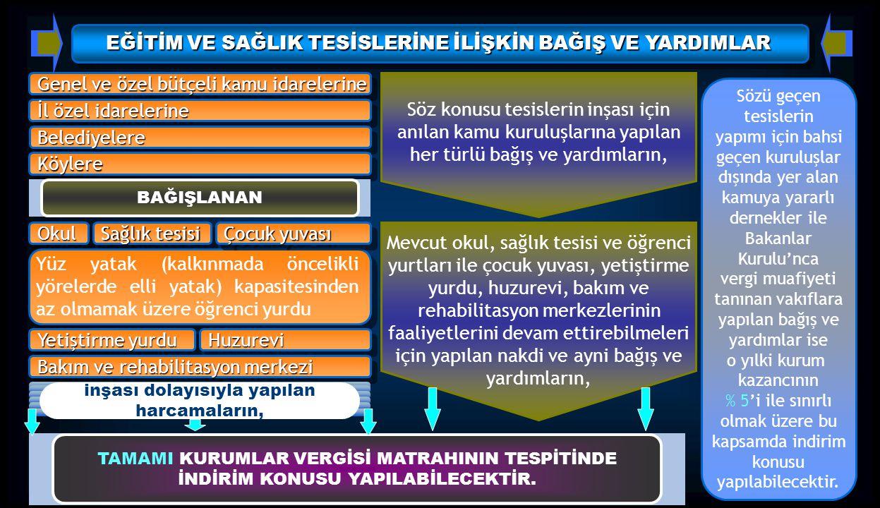 EĞİTİM VE SAĞLIK TESİSLERİNE İLİŞKİN BAĞIŞ VE YARDIMLAR Genel ve özel bütçeli kamu idarelerine İl özel idarelerine BelediyelereBelediyelere KöylereKöy