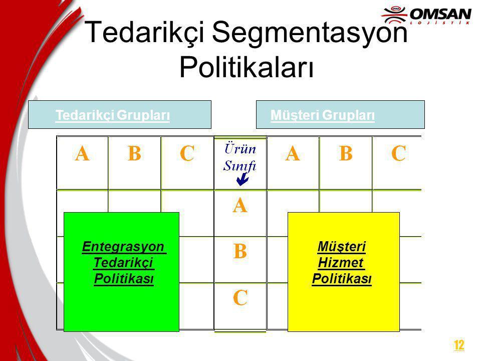 Tedarikçi Segmentasyon Politikaları Tedarikçi GruplarıMüşteri Grupları Entegrasyon Tedarikçi Politikası Müşteri Hizmet Politikası 12