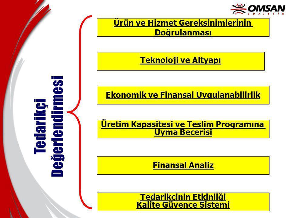 Teknoloji ve Altyapı Ürün ve Hizmet Gereksinimlerinin Doğrulanması Ekonomik ve Finansal Uygulanabilirlik Üretim Kapasitesi ve Teslim Programına Uyma B