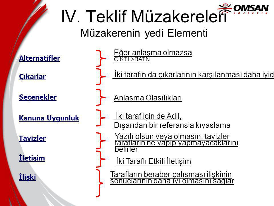 IV. Teklif Müzakereleri Müzakerenin yedi Elementi Alternatifler Çıkarlar Seçenekler Kanuna Uygunluk Tavizler İletişim İlişki Eğer anlaşma olmazsa ÇIKT
