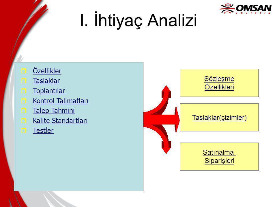 I. İhtiyaç Analizi Sözleşme Özellikleri Taslaklar(çizimler) Satınalma Siparişleri r Özellikler r Taslaklar r Toplantılar r Kontrol Talimatları r Talep