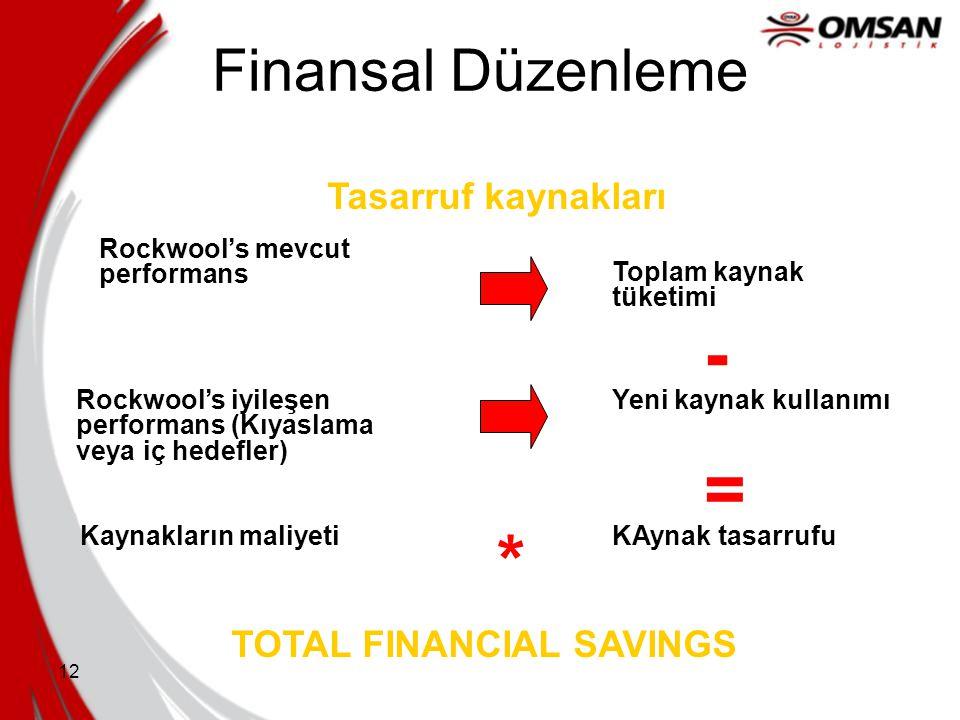 12 Finansal Düzenleme Rockwool's mevcut performans Toplam kaynak tüketimi Rockwool's iyileşen performans (Kıyaslama veya iç hedefler) Yeni kaynak kull