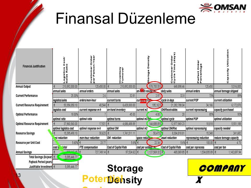 13 Finansal Düzenleme * = Storage Density Savings Potential Savings COMPANY X