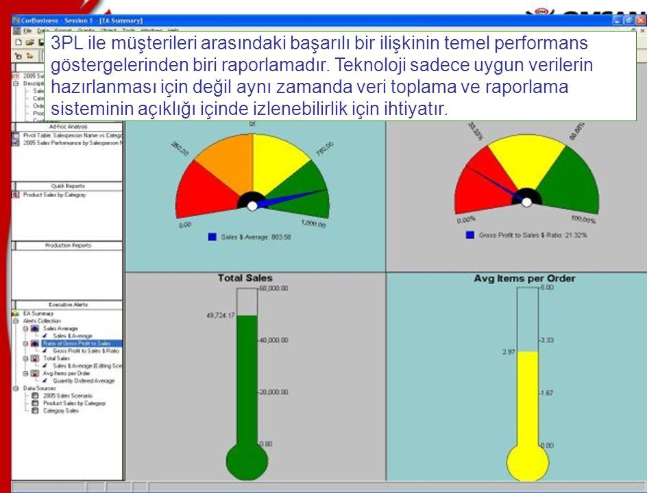 21 3PL ile müşterileri arasındaki başarılı bir ilişkinin temel performans göstergelerinden biri raporlamadır. Teknoloji sadece uygun verilerin hazırla