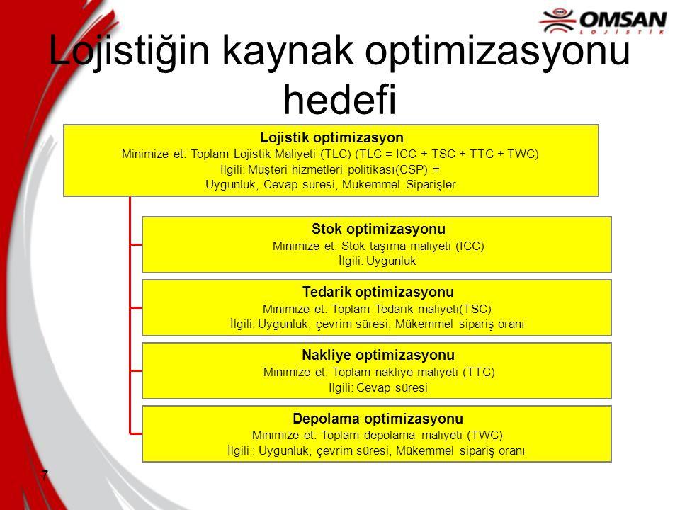 7 Lojistiğin kaynak optimizasyonu hedefi Stok optimizasyonu Minimize et: Stok taşıma maliyeti (ICC) İlgili: Uygunluk Tedarik optimizasyonu Minimize et