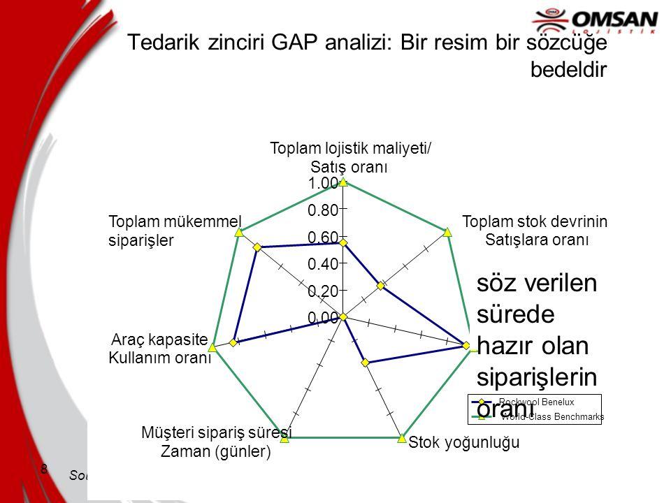 8 Tedarik zinciri GAP analizi: Bir resim bir sözcüğe bedeldir Source: Company X Chain Scorecard, 2003 Data Company X 0.00 0.20 0.40 0.60 0.80 1.00 Top