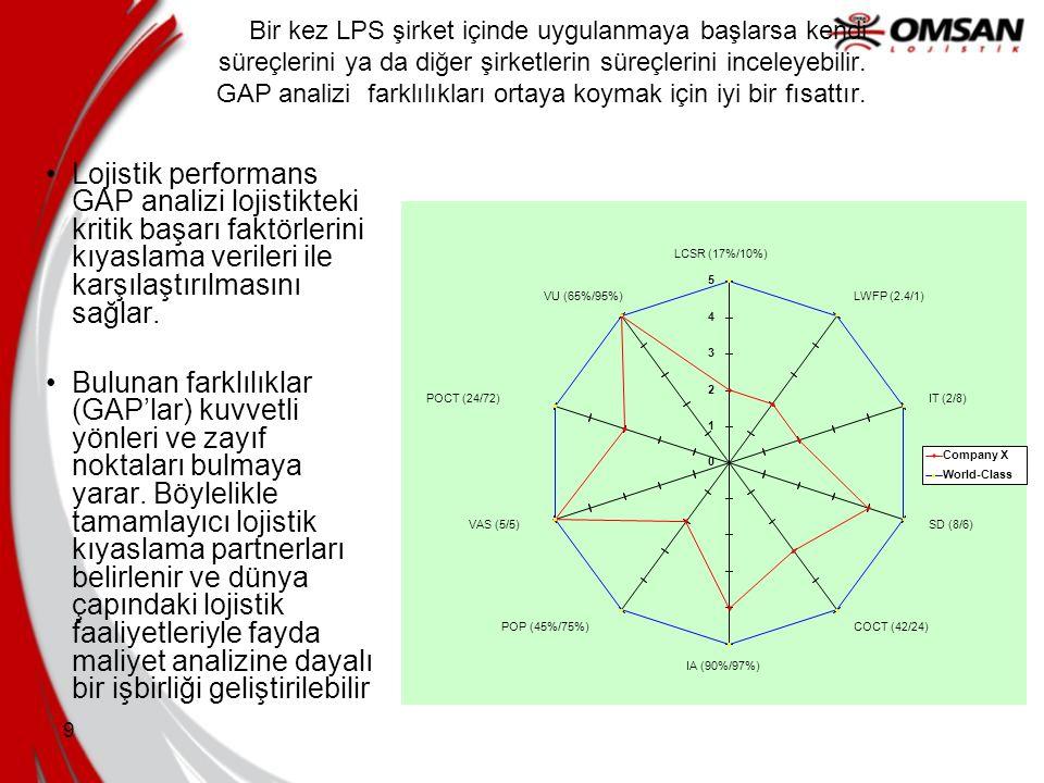 9 Bir kez LPS şirket içinde uygulanmaya başlarsa kendi süreçlerini ya da diğer şirketlerin süreçlerini inceleyebilir. GAP analizi farklılıkları ortaya